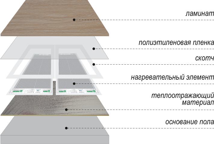 утепление полов на балконе