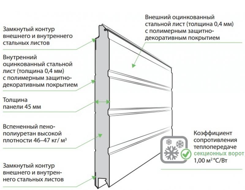 Сэндвич-панель