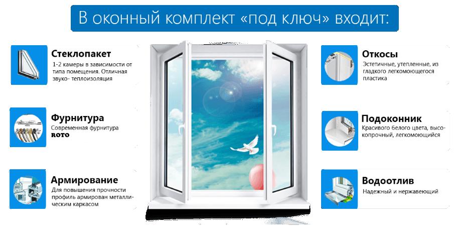 Что такое окна под ключ